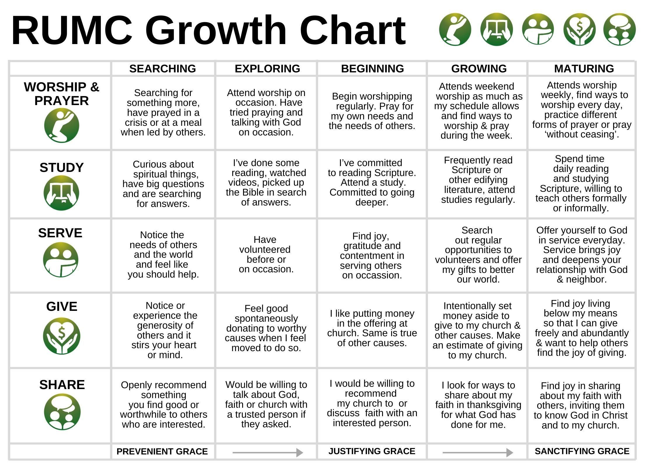 RUMC Growth Chart